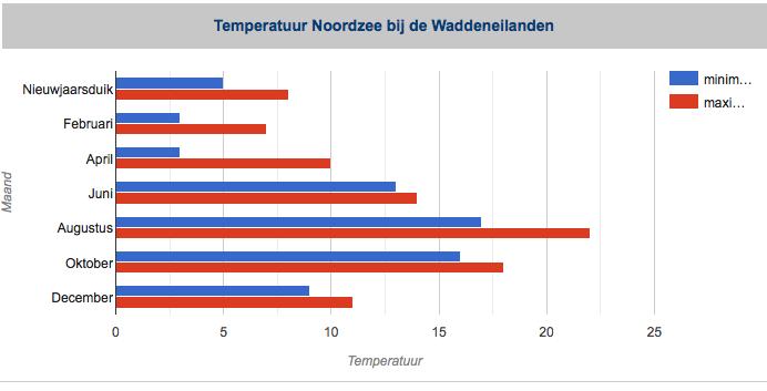 Temperatuur Noordzee